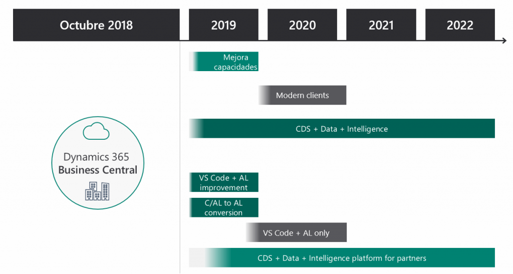 Business_Central_Roadmap