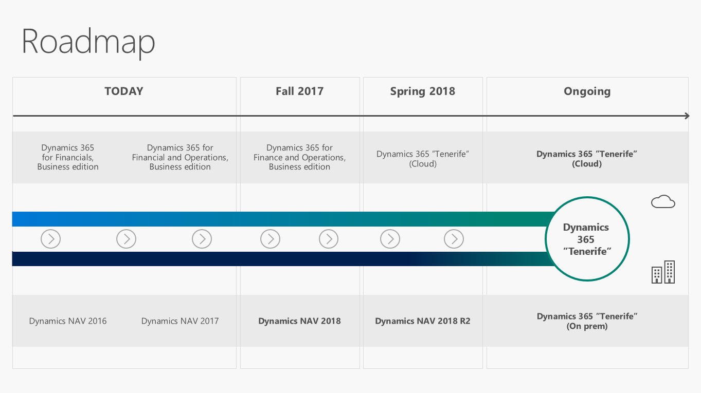 Microsoft Dynamics 365 Tenerife
