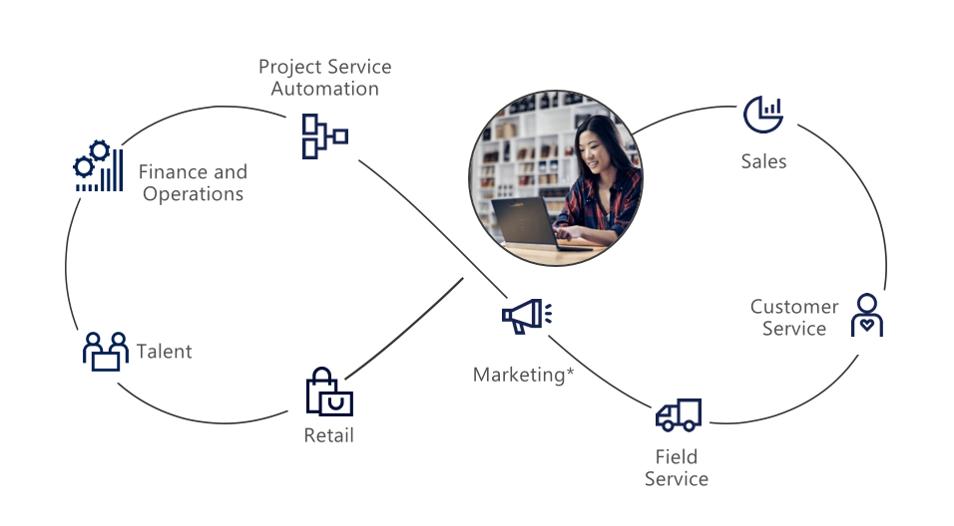 Integra tu negocio con Microsoft Dynamics 365