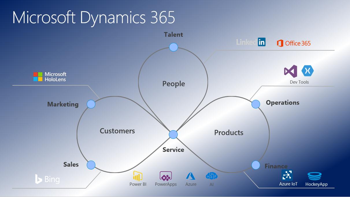 Qué es Microsoft Dynamics 365