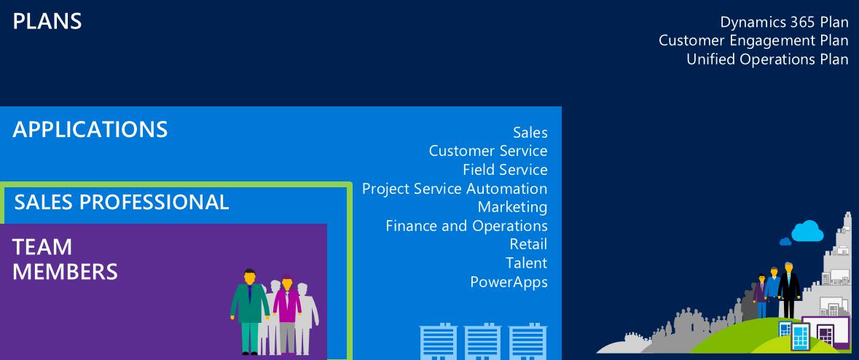 Microsoft Dynamics 365 Apps + Planes